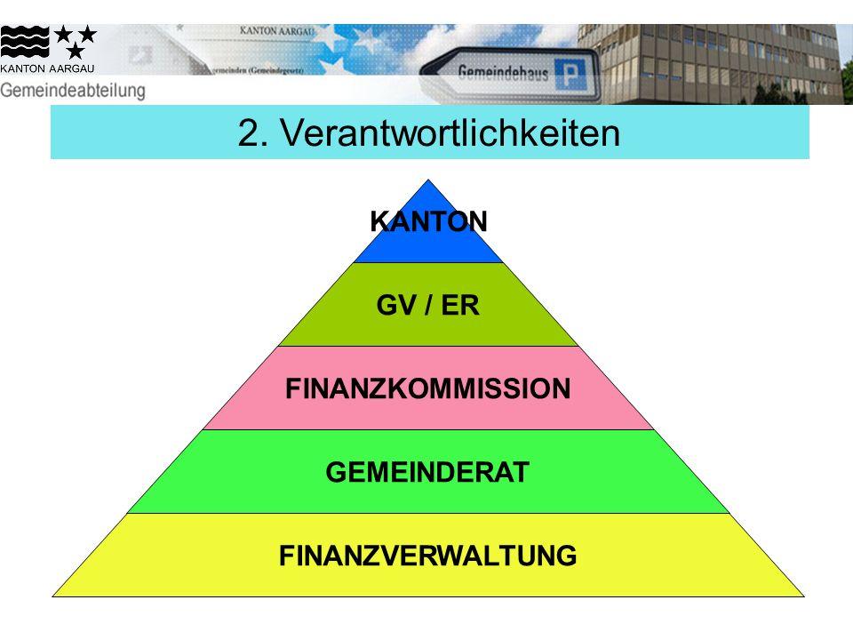 2. Verantwortlichkeiten FINANZVERWALTUNG GEMEINDERAT FINANZKOMMISSION GV / ER KANTON