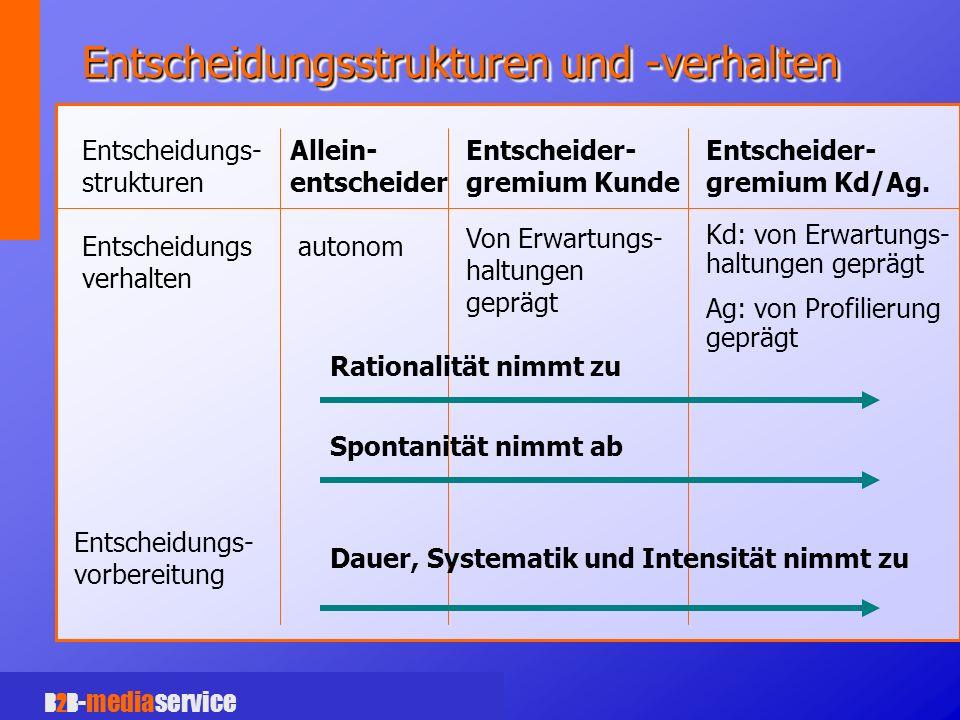B2B -mediaservice Entscheidungsstrukturen und -verhalten Allein- entscheider Entscheider- gremium Kunde Entscheider- gremium Kd/Ag.