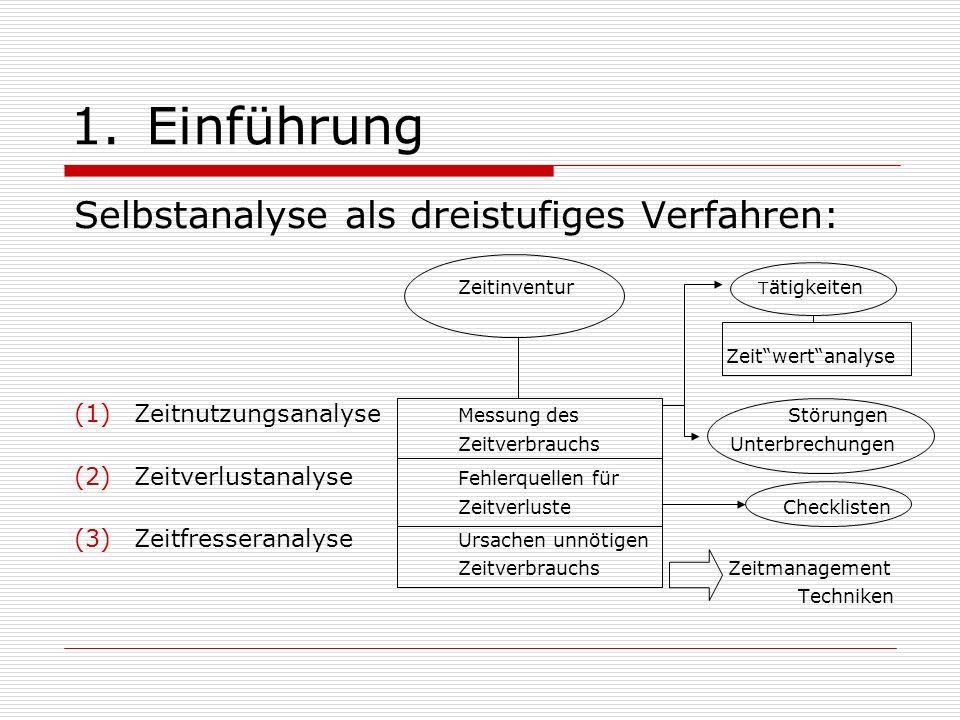 2.Funktionen des Zeitmanagement - Regelkreis KontrolleZielsetzung 5 1 Information und Kommunikation Realisation 6Planung und Organisation 2 4 Entscheidung 3