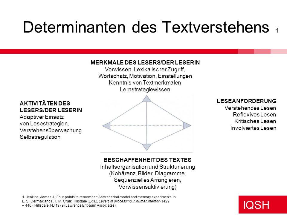 IQSH Determinanten des Textverstehens 1 LESEANFORDERUNG Verstehendes Lesen Reflexives Lesen Kritisches Lesen Involviertes Lesen MERKMALE DES LESERS/DE