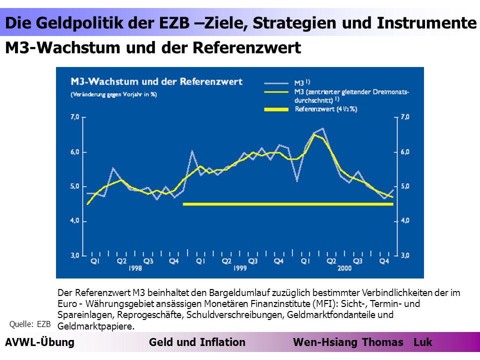 AVWL-ÜbungGeld und Inflation Wen-Hsiang Thomas Luk Die Geldpolitik der EZB –Ziele, Strategien und Instrumente Thomas Luk M3-Wachstum und der Referenzwert Der Referenzwert M3 beinhaltet den Bargeldumlauf zuzüglich bestimmter Verbindlichkeiten der im Euro - Währungsgebiet ansässigen Monetären Finanzinstitute (MFI): Sicht-, Termin- und Spareinlagen, Reprogeschäfte, Schuldverschreibungen, Geldmarktfondanteile und Geldmarktpapiere.