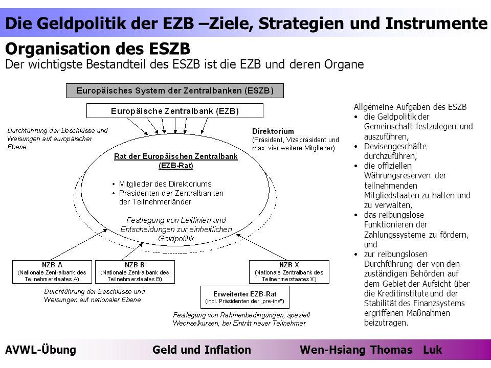 AVWL-ÜbungGeld und Inflation Wen-Hsiang Thomas Luk Die Geldpolitik der EZB –Ziele, Strategien und Instrumente Thomas Luk Aufgaben der einzelnen Organe Die Zentralbanken der Mitgliedstaaten handeln nach den Weisungen der EZB Das Direktorium führt die laufenden Geschäfte und vollzieht die Geldpolitik entsprechend den Leitlinien und Entscheidungen des Zentralbankrates und erteilt den nationalen Zentralbanken hierzu die erforderlichen Weisungen.
