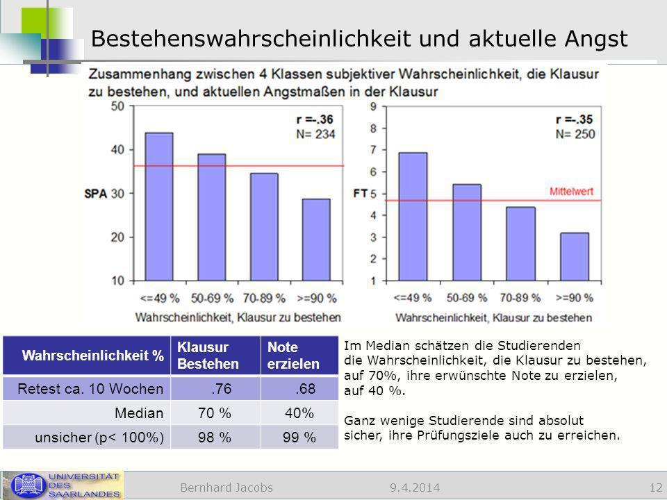 9.4.2014 Bestehenswahrscheinlichkeit und aktuelle Angst Bernhard Jacobs 12 Wahrscheinlichkeit % Klausur Bestehen Note erzielen Retest ca.