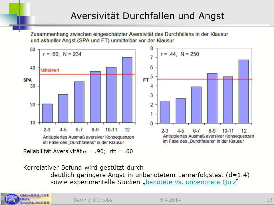 9.4.2014 Aversivität Durchfallen und Angst Bernhard Jacobs 13 Korrelativer Befund wird gestützt durch deutlich geringere Angst in unbenotetem Lernerfolgstest (d=1.4) sowie experimentelle Studien benotete vs.