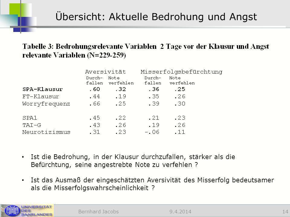 9.4.2014 Übersicht: Aktuelle Bedrohung und Angst Bernhard Jacobs 14 Ist die Bedrohung, in der Klausur durchzufallen, stärker als die Befürchtung, seine angestrebte Note zu verfehlen .