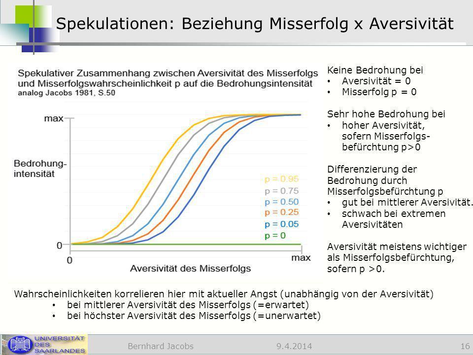 9.4.2014 Spekulationen: Beziehung Misserfolg x Aversivität Bernhard Jacobs 16 Wahrscheinlichkeiten korrelieren hier mit aktueller Angst (unabhängig von der Aversivität) bei mittlerer Aversivität des Misserfolgs (=erwartet) bei höchster Aversivität des Misserfolgs (=unerwartet) Keine Bedrohung bei Aversivität = 0 Misserfolg p = 0 Sehr hohe Bedrohung bei hoher Aversivität, sofern Misserfolgs- befürchtung p>0 Differenzierung der Bedrohung durch Misserfolgsbefürchtung p gut bei mittlerer Aversivität.