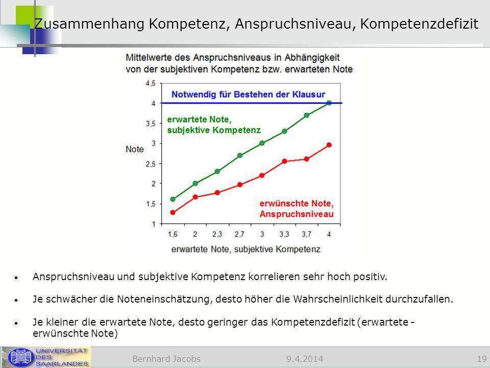 9.4.2014 Zusammenhang Kompetenz, Anspruchsniveau, Kompetenzdefizit Bernhard Jacobs 19 Anspruchsniveau und subjektive Kompetenz korrelieren sehr hoch positiv.