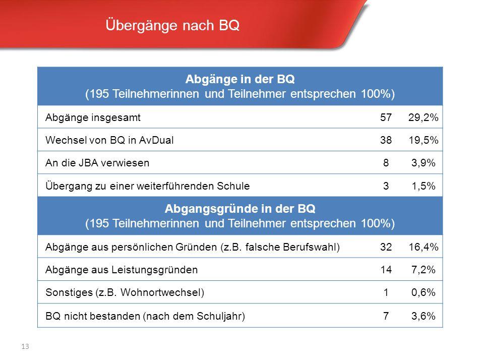 Übergänge nach BQ 13 Abgänge in der BQ (195 Teilnehmerinnen und Teilnehmer entsprechen 100%) Abgänge insgesamt5729,2% Wechsel von BQ in AvDual3819,5% An die JBA verwiesen83,9% Übergang zu einer weiterführenden Schule31,5% Abgangsgründe in der BQ (195 Teilnehmerinnen und Teilnehmer entsprechen 100%) Abgänge aus persönlichen Gründen (z.B.