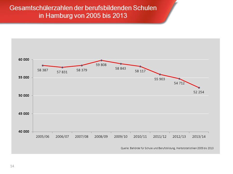 Gesamtschülerzahlen der berufsbildenden Schulen in Hamburg von 2005 bis 2013 14