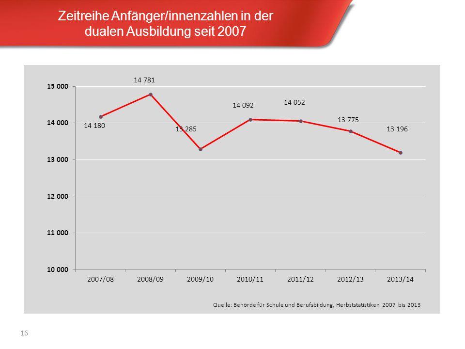 Zeitreihe Anfänger/innenzahlen in der dualen Ausbildung seit 2007 16