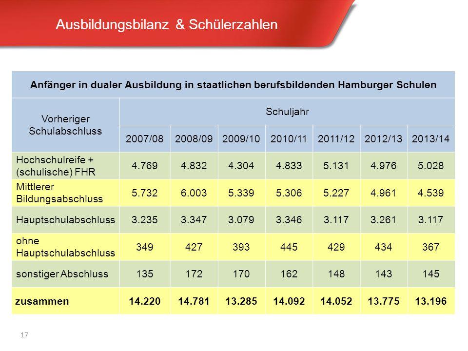 Ausbildungsbilanz & Schülerzahlen 17 Anfänger in dualer Ausbildung in staatlichen berufsbildenden Hamburger Schulen Vorheriger Schulabschluss Schuljah
