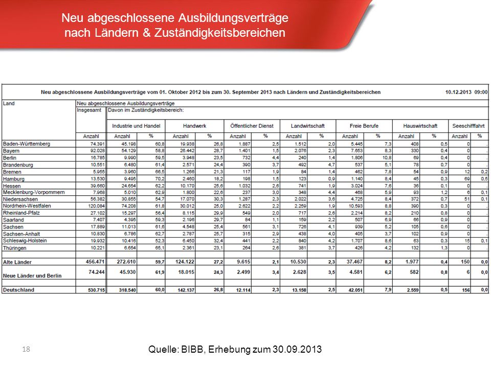 Neu abgeschlossene Ausbildungsverträge nach Ländern & Zuständigkeitsbereichen 18 Quelle: BIBB, Erhebung zum 30.09.2013