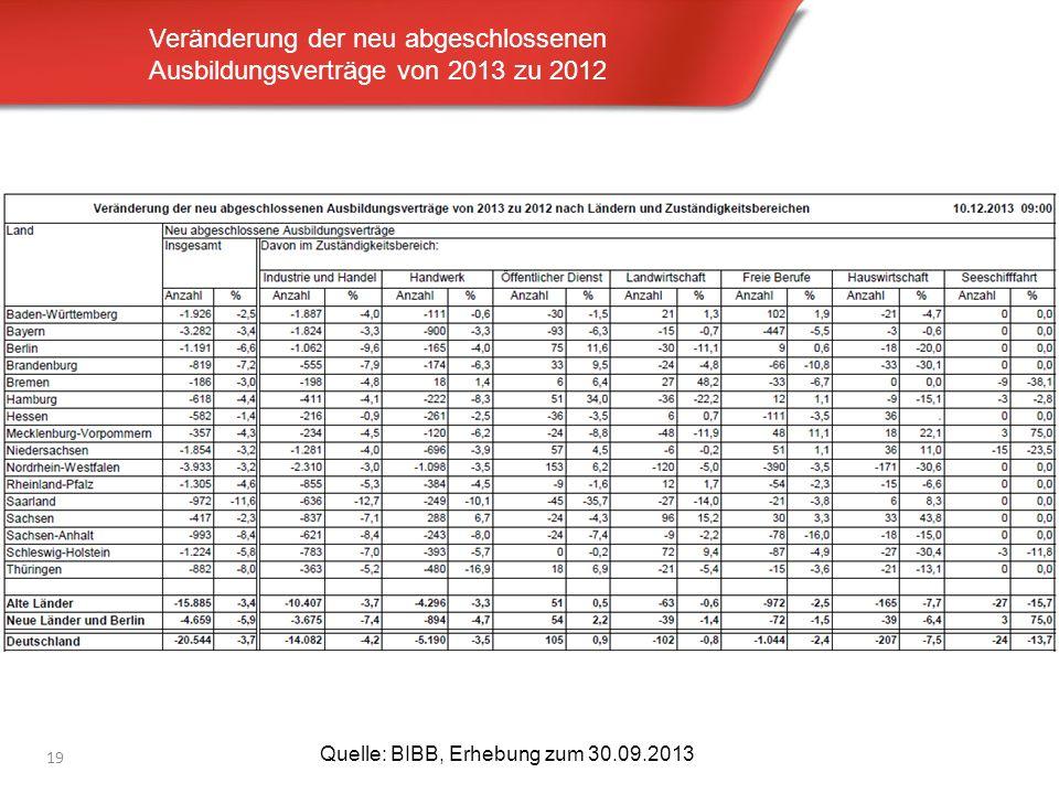Veränderung der neu abgeschlossenen Ausbildungsverträge von 2013 zu 2012 19 Quelle: BIBB, Erhebung zum 30.09.2013