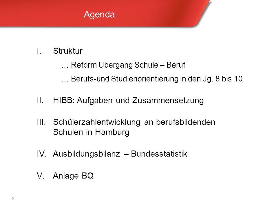 Agenda 2 I.Struktur … Reform Übergang Schule – Beruf … Berufs-und Studienorientierung in den Jg. 8 bis 10 II.HIBB: Aufgaben und Zusammensetzung III.Sc