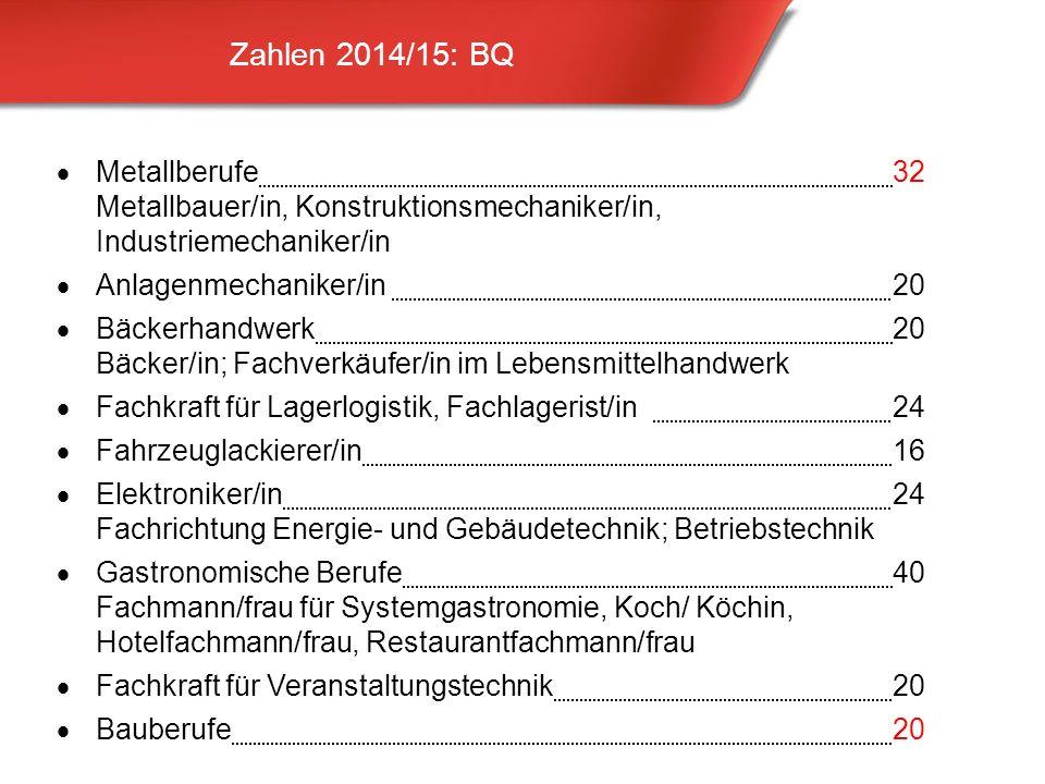 Zahlen 2014/15: BQ 21 Metallberufe32 Metallbauer/in, Konstruktionsmechaniker/in, Industriemechaniker/in Anlagenmechaniker/in 20 Bäckerhandwerk20 Bäcker/in; Fachverkäufer/in im Lebensmittelhandwerk Fachkraft für Lagerlogistik, Fachlagerist/in24 Fahrzeuglackierer/in16 Elektroniker/in 24 Fachrichtung Energie- und Gebäudetechnik; Betriebstechnik Gastronomische Berufe40 Fachmann/frau für Systemgastronomie, Koch/ Köchin, Hotelfachmann/frau, Restaurantfachmann/frau Fachkraft für Veranstaltungstechnik20 Bauberufe20