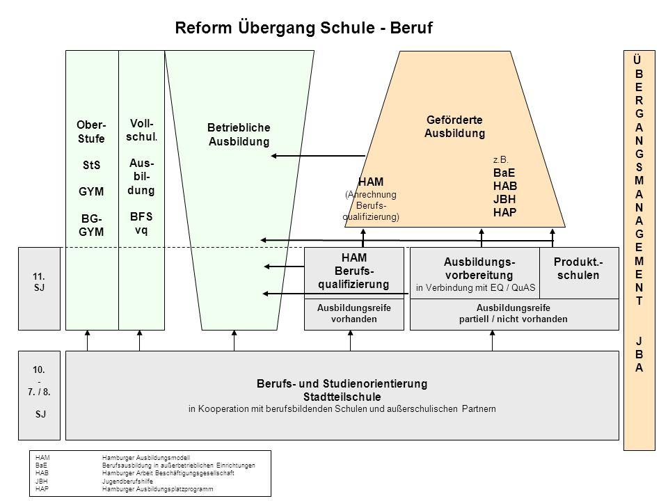 10. - 7. / 8. SJ Berufs- und Studienorientierung Stadtteilschule in Kooperation mit berufsbildenden Schulen und außerschulischen Partnern 11. SJ Voll-