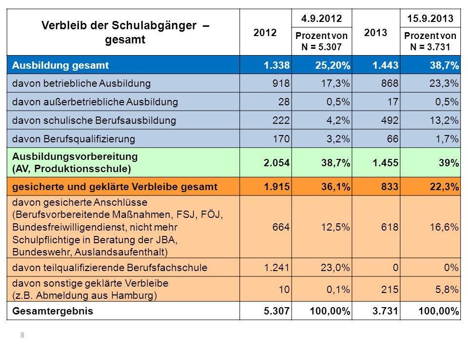 Verbleib der Schulabgänger 2013 und 2012 8 Verbleib der Schulabgänger – gesamt 2012 4.9.2012 2013 15.9.2013 Prozent von N = 5.307 Prozent von N = 3.731 Ausbildung gesamt1.33825,20%1.44338,7% davon betriebliche Ausbildung91817,3%86823,3% davon außerbetriebliche Ausbildung280,5%170,5% davon schulische Berufsausbildung2224,2%49213,2% davon Berufsqualifizierung1703,2%661,7% Ausbildungsvorbereitung (AV, Produktionsschule) 2.05438,7%1.45539% gesicherte und geklärte Verbleibe gesamt1.91536,1%83322,3% davon gesicherte Anschlüsse (Berufsvorbereitende Maßnahmen, FSJ, FÖJ, Bundesfreiwilligendienst, nicht mehr Schulpflichtige in Beratung der JBA, Bundeswehr, Auslandsaufenthalt) 66412,5%61816,6% davon teilqualifizierende Berufsfachschule1.24123,0%00% davon sonstige geklärte Verbleibe (z.B.
