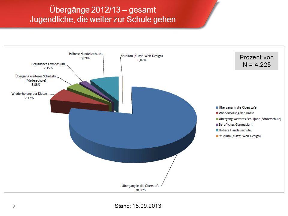 Übergänge 2012/13 – gesamt Jugendliche, die weiter zur Schule gehen 9 Stand: 15.09.2013 Prozent von N = 4.225