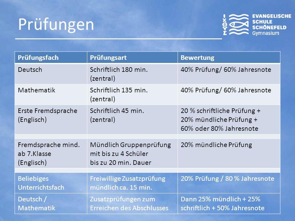 Prüfungen PrüfungsfachPrüfungsartBewertung DeutschSchriftlich 180 min. (zentral) 40% Prüfung/ 60% Jahresnote MathematikSchriftlich 135 min. (zentral)