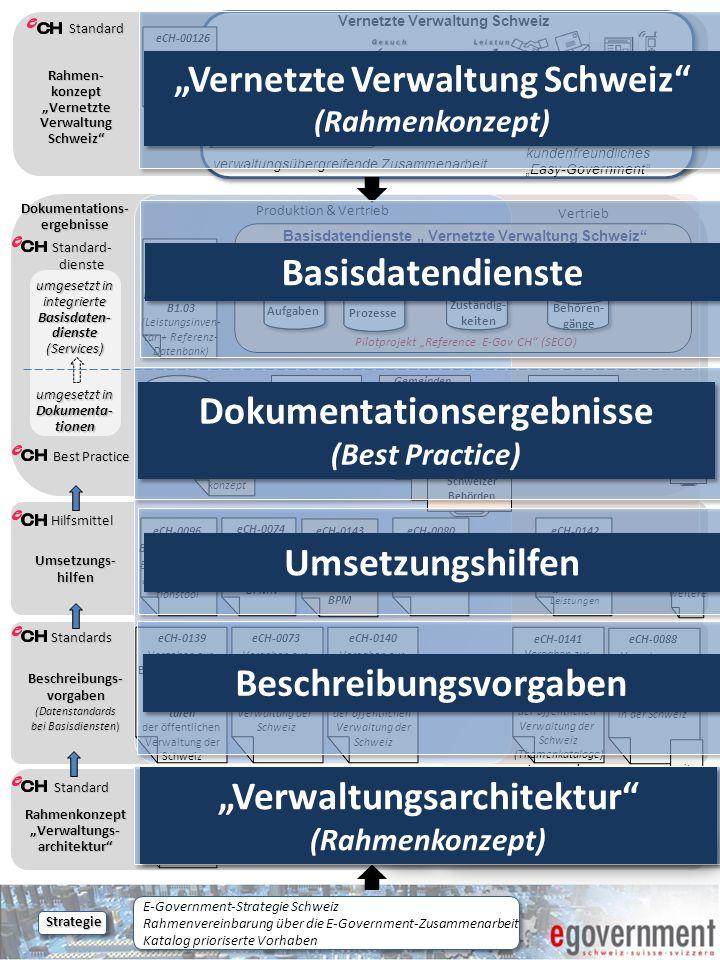 Beschreibungs-vorgaben(Datenstandards bei Basisdiensten) Vertrieb Produktion & VertriebHilfsmittel StandardsUmsetzungs-hilfen Rahmenkonzept Verwaltungs-Architektur Dokumentations- ergebnisse eCH-0088 Vorgaben zur Beschreibung von Behörden- gängen in der Schweiz eCH-0140 Vorgaben zur Beschreibung und Darstellung von Prozessen der öffentlichen Verwaltung der Schweiz eCH-0073 Vorgaben zur Beschreibung von Leistungen der öffentlichen Verwaltung der Schweiz eCH-0139 Vorgaben zur Beschreibung von Aufgaben und Aufgabenstruk- turen der öffentlichen Vrewaltung der Schweiz eCH-0074 Geschäftspro- zesse model- lieren mit BPMN weitere eCH-0049 Themenkataloge zur Gliederung des Leistungsangebots CH eCH-0070 Leistungsinventar der öffentlichen Verwaltung der Schweiz weitere eCH-0080 Pflegekonzept Dokumentati- onen CH eCH-0138 Rahmenkonzept zur Beschreibung und Dokumentation von Aufgaben, Leistungen, Prozessen und Zugangsstrukturen der öffentlichen Verwaltung der Schweiz eCH-0145 Aufgabenland- karte der Schweizer Behörden Bund Kantone Gemeinden umgesetzt in integrierteBasisdaten-dienste(Services) Dokumenta- tionen Best Practice eCH-0142 Handbuch Zugangs- strukturen zu öffentlichen Leistungen eCH-0096 BPM Starter Kit BPM-Leitfaden & Dokumenta- tionstool StandardRahmen- konzept Vernetzte Verwaltung Schweiz eCH-0146 Berichte und Analysen zum prio.Vorhaben B1.03 (Leistungsinven- tar + Referenz- Datenbank) verwaltungsübergreifende Zusammenarbeit eCH-0126 Vernetzte Verwaltung Schweiz (Rahmen konzept) kundenfreundliches Easy-Government Vernetzte Verwaltung Schweiz eCH-0138 Rahmen- konzept Dokumenta- tion Standard eCH-0143 Rahmenkon- zept org.