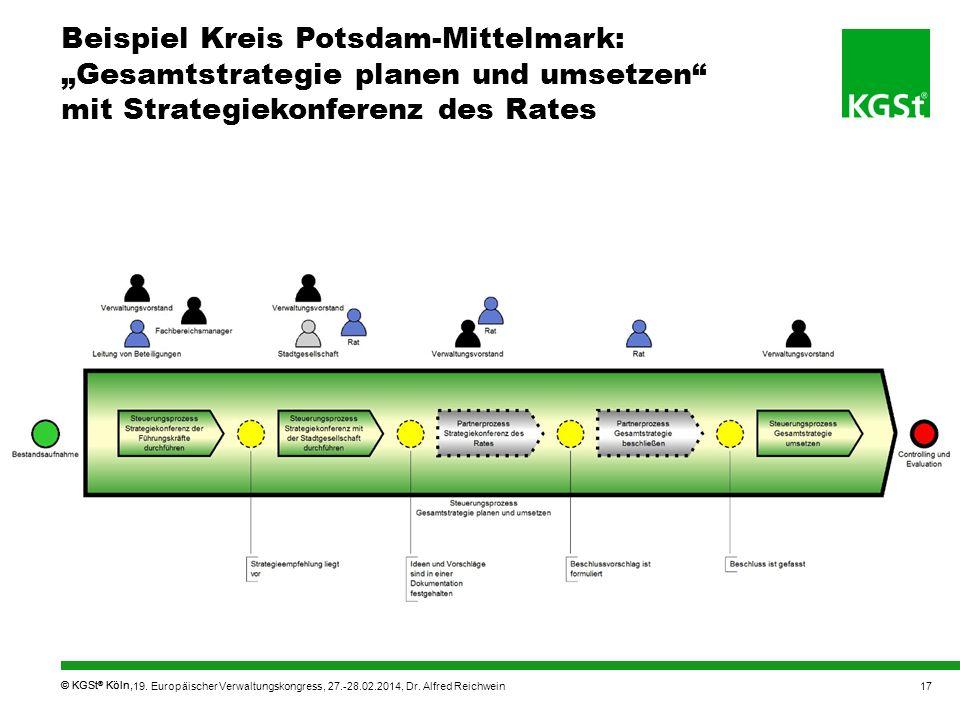 © KGSt ® Köln, Beispiel Kreis Potsdam-Mittelmark: Gesamtstrategie planen und umsetzen mit Strategiekonferenz des Rates 19. Europäischer Verwaltungskon