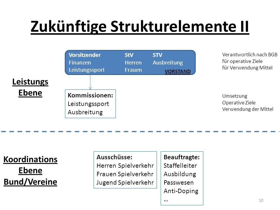 Zukünftige Strukturelemente II VorsitzenderStVSTV FinanzenHerrenAusbreitung LeistungssportFrauen VORSTAND Verantwortlich nach BGB für operative Ziele
