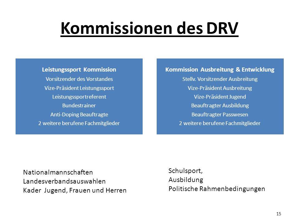 Kommissionen des DRV Leistungssport Kommission Vorsitzender des Vorstandes Vize-Präsident Leistungssport Leistungssportreferent Bundestrainer Anti-Dop
