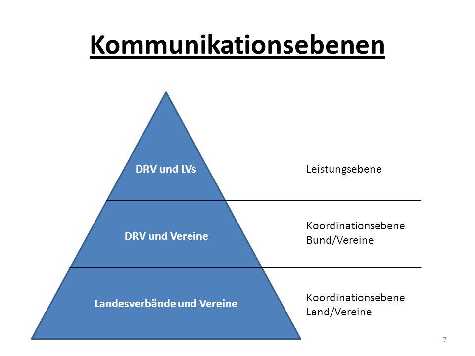 Kommunikationsebenen DRV und LVsLeistungsebene DRV und Vereine Landesverbände und Vereine Koordinationsebene Bund/Vereine Koordinationsebene Land/Vere