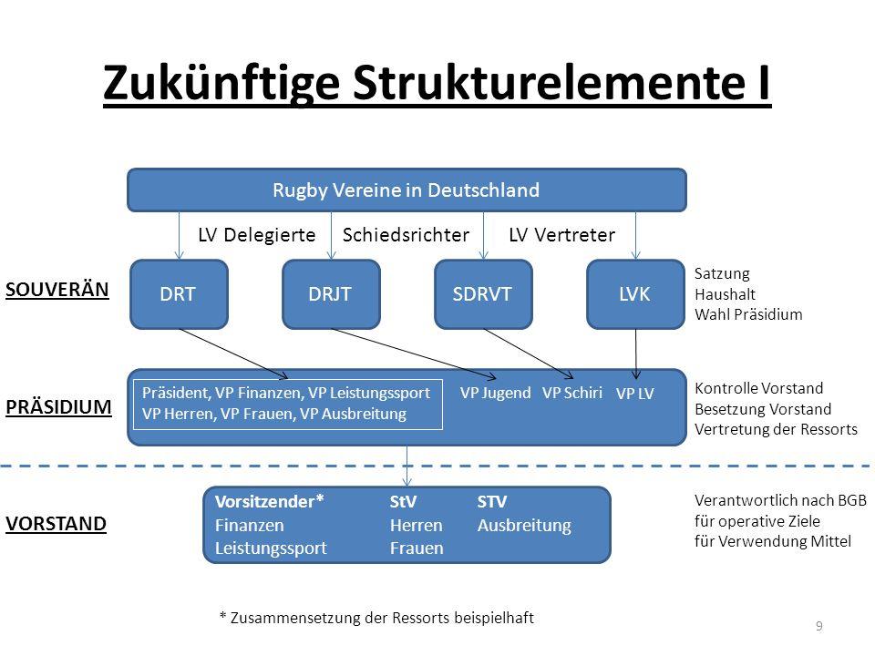 Zukünftige Strukturelemente I Rugby Vereine in Deutschland DRTDRJTSDRVTLVK LV Delegierte SchiedsrichterLV Vertreter Satzung Haushalt Wahl Präsidium SO