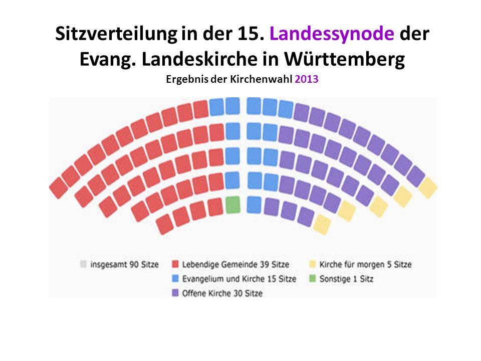 Sitzverteilung in der 15. Landessynode der Evang. Landeskirche in Württemberg Ergebnis der Kirchenwahl 2013