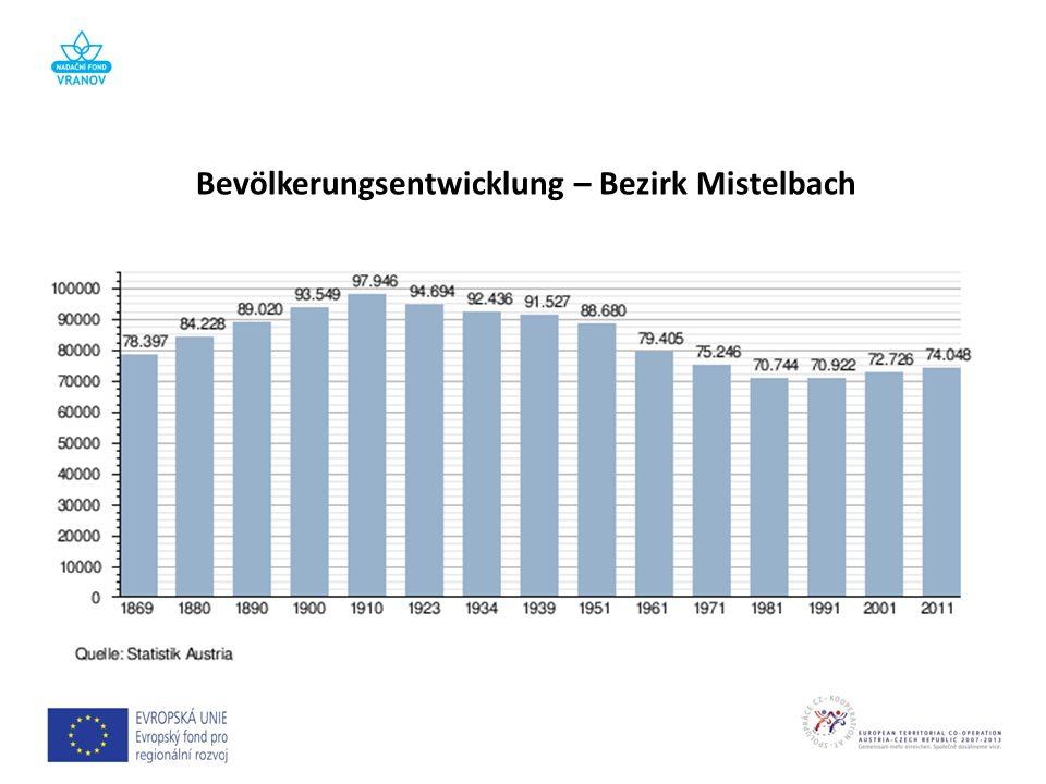 Bevölkerungsentwicklung – Bezirk Mistelbach