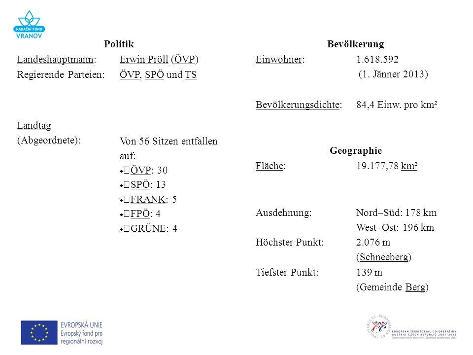 Politik Landeshauptmann:Erwin Pröll (ÖVP) Regierende Parteien: ÖVP, SPÖ und TS Landtag (Abgeordnete): Von 56 Sitzen entfallen auf: ÖVP: 30 SPÖ: 13 FRA