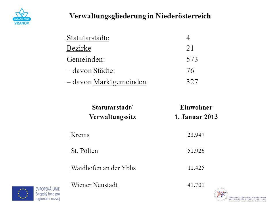 Verwaltungsgliederung in Niederösterreich Statutarstädte Bezirke 4 21 Gemeinden:573 – davon Städte:76 – davon Marktgemeinden:327 Statutarstadt/ Verwal
