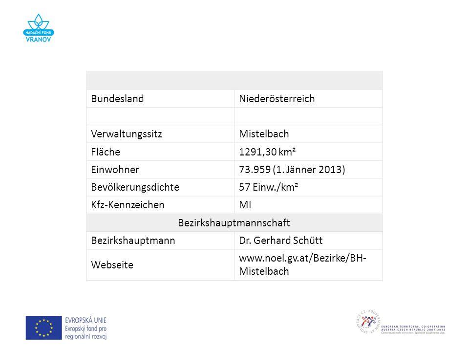 BundeslandNiederösterreich VerwaltungssitzMistelbach Fläche1291,30 km² Einwohner73.959 (1. Jänner 2013) Bevölkerungsdichte57 Einw./km² Kfz-Kennzeichen