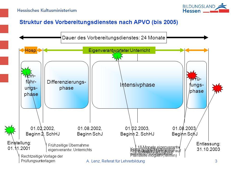 A. Lenz, Referat für Lehrerbildung3 Ein- führ- ungs- phase Differenzierungs- phase Intensivphase Dauer des Vorbereitungsdienstes: 24 Monate Einstellun
