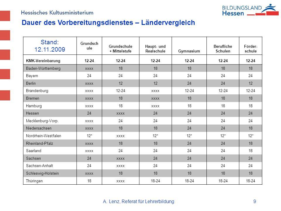 A. Lenz, Referat für Lehrerbildung9 Stand: 12.11.2009 Grundsch ule Grundschule + Mittelstufe Haupt- und RealschuleGymnasium Berufliche Schulen Förder-
