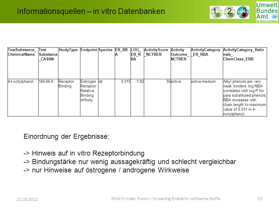Informationsquellen – in vitro Datenbanken REACH in der Praxis – Screening Endokrin wirksame Stoffe 15 21.03.2012 1 2 3 TestSubstance_ ChemicalName Test Substance _CASRN StudyTypeEndpointSpeciesER_RB A LOG_ ER_R BA ActivityScore _NCTRER Activity Outcome_ NCTRER ActivityCategory _ER_RBA ActivityCategory_Ratio nale_ ChemClass_ERB 4-t-octylphenol140-66-9Receptor Binding Estrogen Receptor Relative Binding Affinity rat0.015-1.8250activeactive mediumAlkyl phenols are very weak binders, log RBA correlates with log P for para substituted phenols; RBA increases with chain length to maximum value of 0.031 in 4- nonylphenol.
