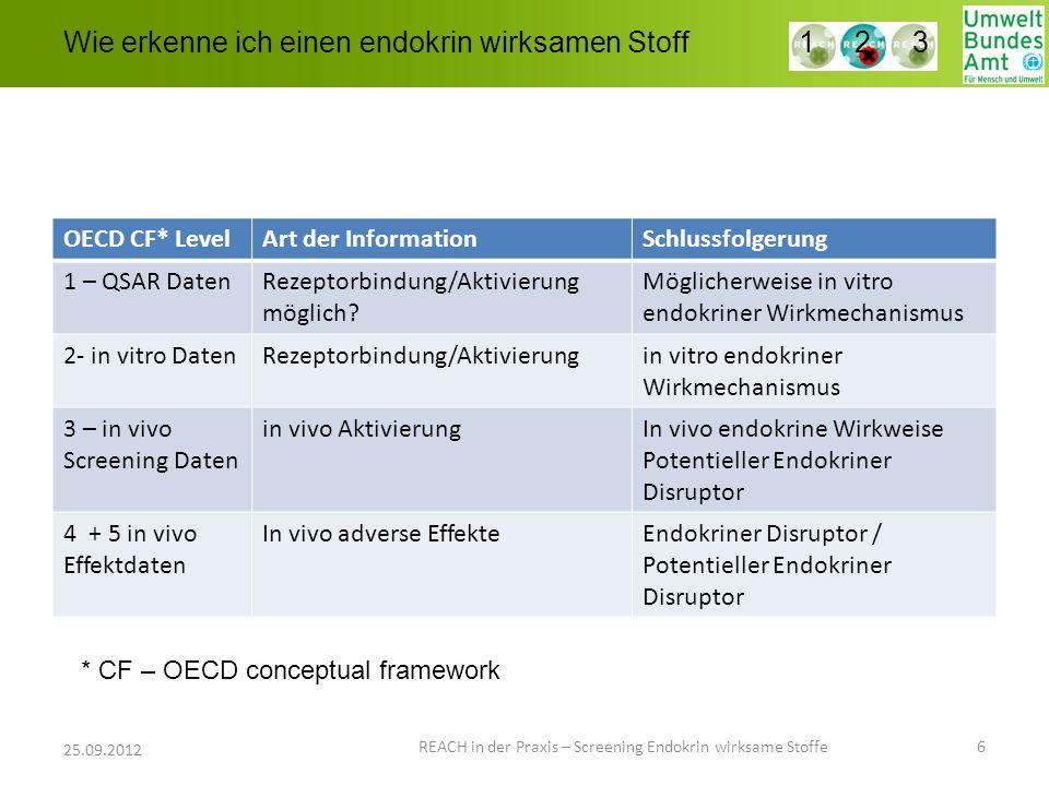 Wie erkenne ich einen endokrin wirksamen Stoff REACH in der Praxis – Screening Endokrin wirksame Stoffe 6 25.09.2012 1 2 3 OECD CF* LevelArt der Infor