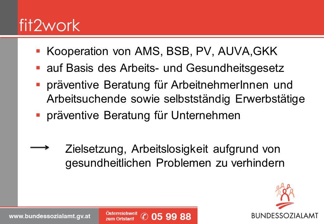 fit2work Kooperation von AMS, BSB, PV, AUVA,GKK auf Basis des Arbeits- und Gesundheitsgesetz präventive Beratung für ArbeitnehmerInnen und Arbeitsuchende sowie selbstständig Erwerbstätige präventive Beratung für Unternehmen Zielsetzung, Arbeitslosigkeit aufgrund von gesundheitlichen Problemen zu verhindern