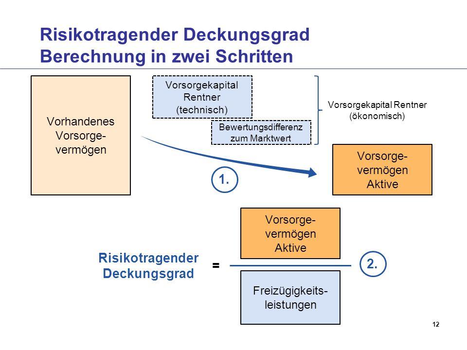 12 Risikotragender Deckungsgrad Berechnung in zwei Schritten Vorhandenes Vorsorge- vermögen Vorsorgekapital Rentner (technisch) Bewertungsdifferenz zum Marktwert Vorsorge- vermögen Aktive Vorsorgekapital Rentner (ökonomisch) 1.
