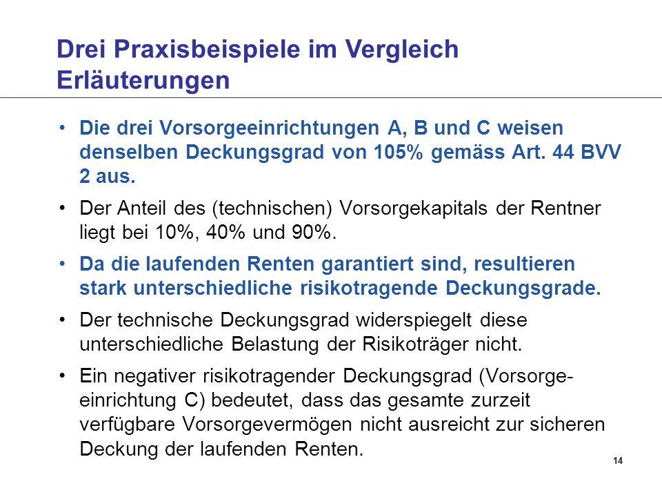 14 Drei Praxisbeispiele im Vergleich Erläuterungen Die drei Vorsorgeeinrichtungen A, B und C weisen denselben Deckungsgrad von 105% gemäss Art. 44 BVV