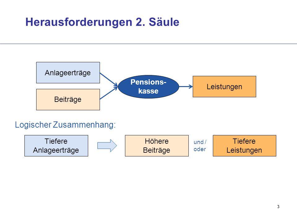 3 Herausforderungen 2. Säule Beiträge Anlageerträge Leistungen Pensions- kasse Tiefere Anlageerträge Höhere Beiträge Tiefere Leistungen und / oder Log