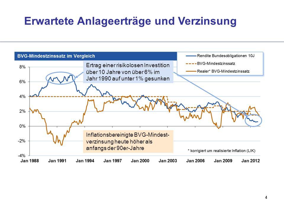4 Erwartete Anlageerträge und Verzinsung Ertrag einer risikolosen Investition über 10 Jahre von über 6% im Jahr 1990 auf unter 1% gesunken Inflationsbereinigte BVG-Mindest- verzinsung heute höher als anfangs der 90er-Jahre