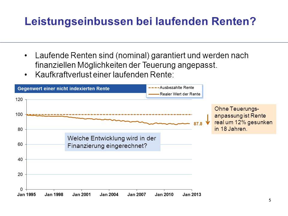 5 Leistungseinbussen bei laufenden Renten? Laufende Renten sind (nominal) garantiert und werden nach finanziellen Möglichkeiten der Teuerung angepasst