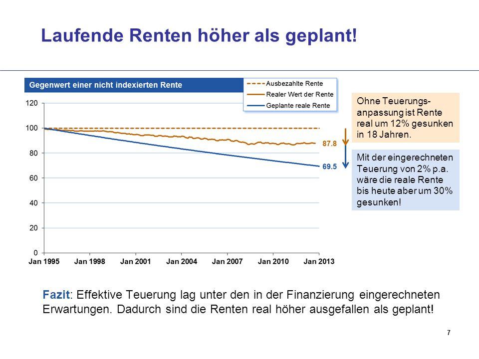 7 Laufende Renten höher als geplant! Ohne Teuerungs- anpassung ist Rente real um 12% gesunken in 18 Jahren. Mit der eingerechneten Teuerung von 2% p.a