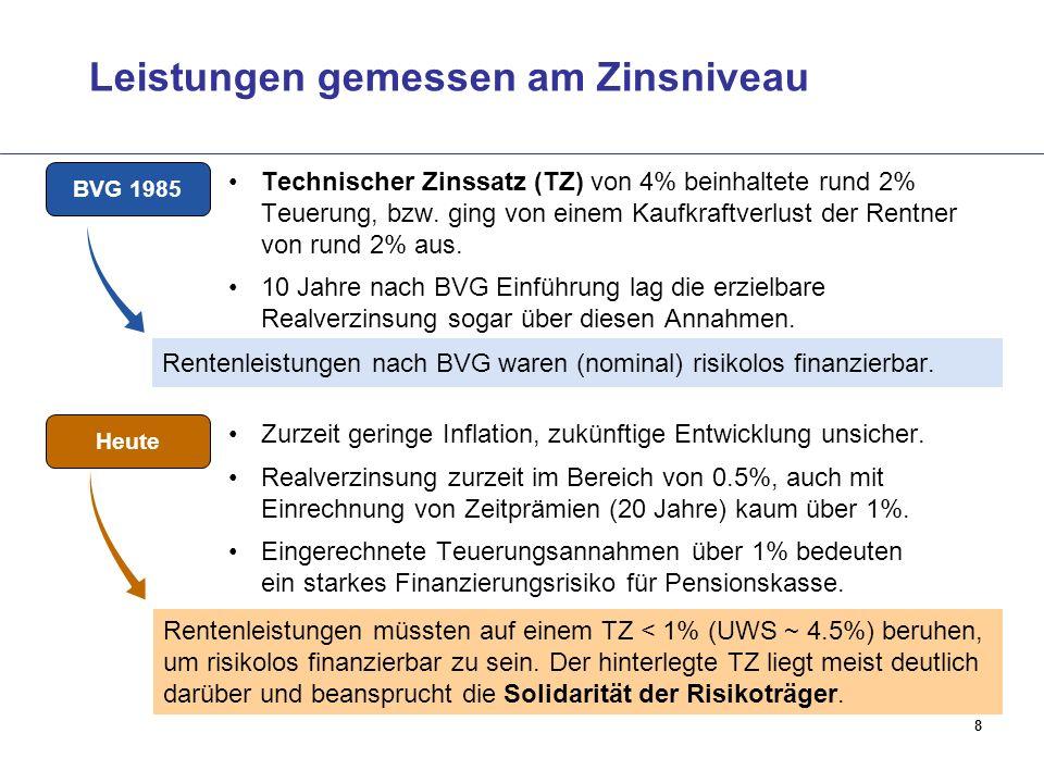 8 Leistungen gemessen am Zinsniveau Rentenleistungen nach BVG waren (nominal) risikolos finanzierbar. BVG 1985 Technischer Zinssatz (TZ) von 4% beinha