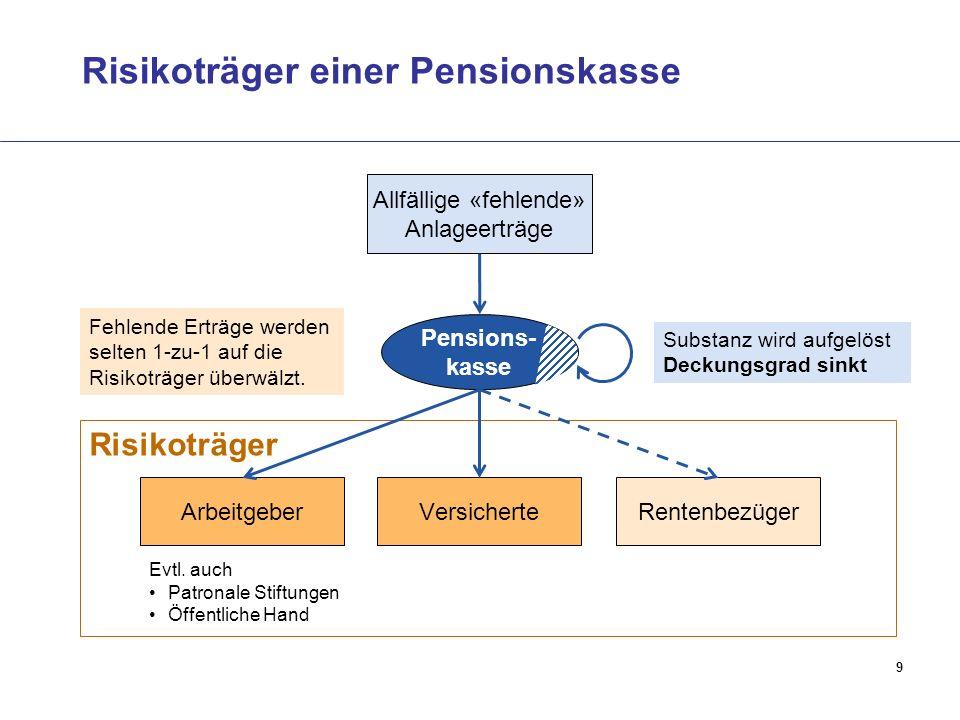 9 Risikoträger einer Pensionskasse Risikoträger Versicherte Allfällige «fehlende» Anlageerträge Arbeitgeber Pensions- kasse Rentenbezüger Evtl.