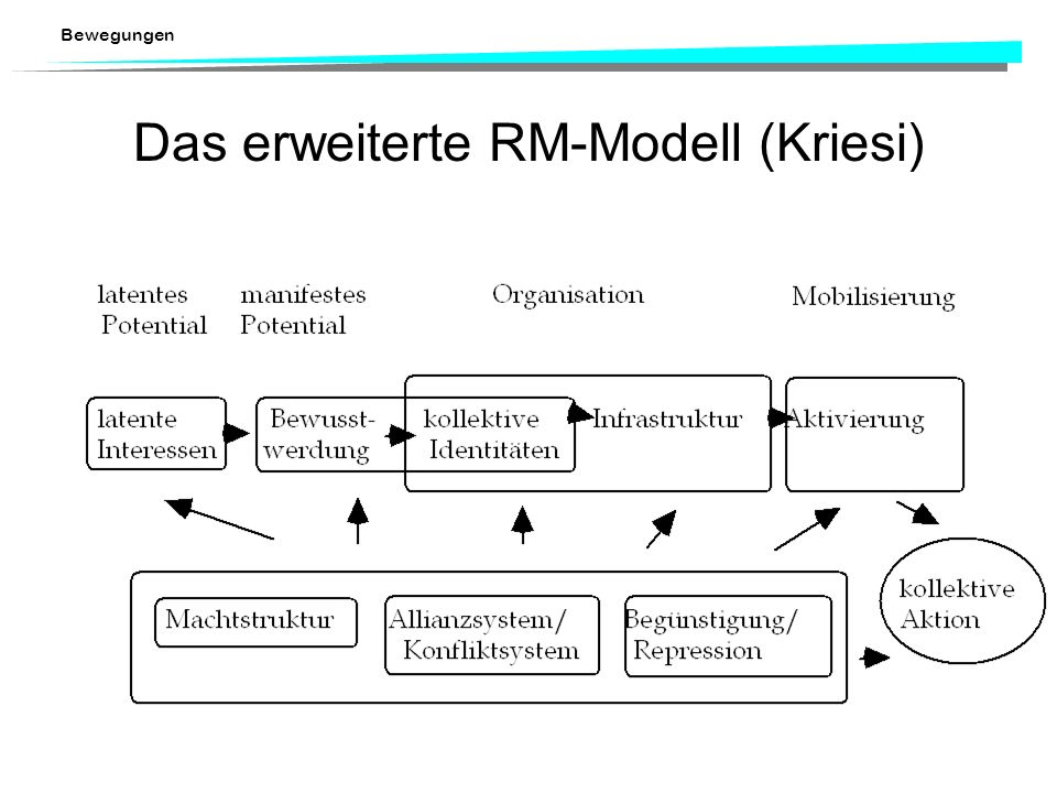 Bewegungen Schwachstellen des RM-Modells: Schnittstellen: –Übergang von einem latenten zu einem manifesten Potential. Warum entsteht die Bereitschaft,