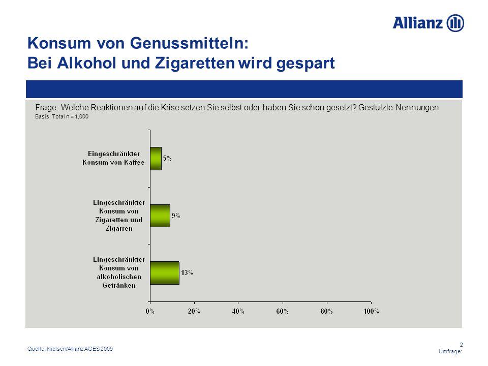 2 Umfrage: Konsum von Genussmitteln: Bei Alkohol und Zigaretten wird gespart Quelle: Nielsen/Allianz AGES 2009 Frage: Welche Reaktionen auf die Krise