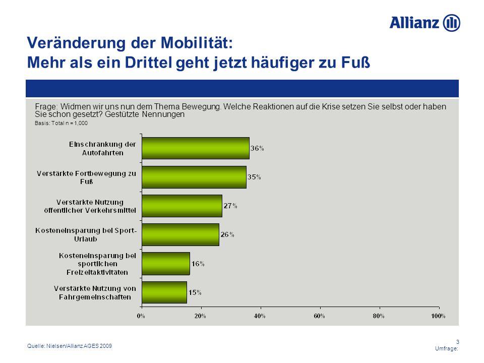 3 Umfrage: Veränderung der Mobilität: Mehr als ein Drittel geht jetzt häufiger zu Fuß Quelle: Nielsen/Allianz AGES 2009 Frage: Widmen wir uns nun dem